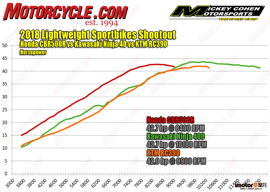 062218-2018-Lightweight-Sportbikes-hp-dyno.png